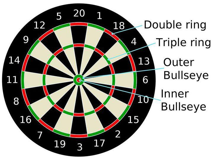 how to play darts cricket scoring