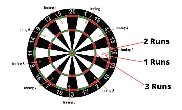 baseball darts rules bullseye
