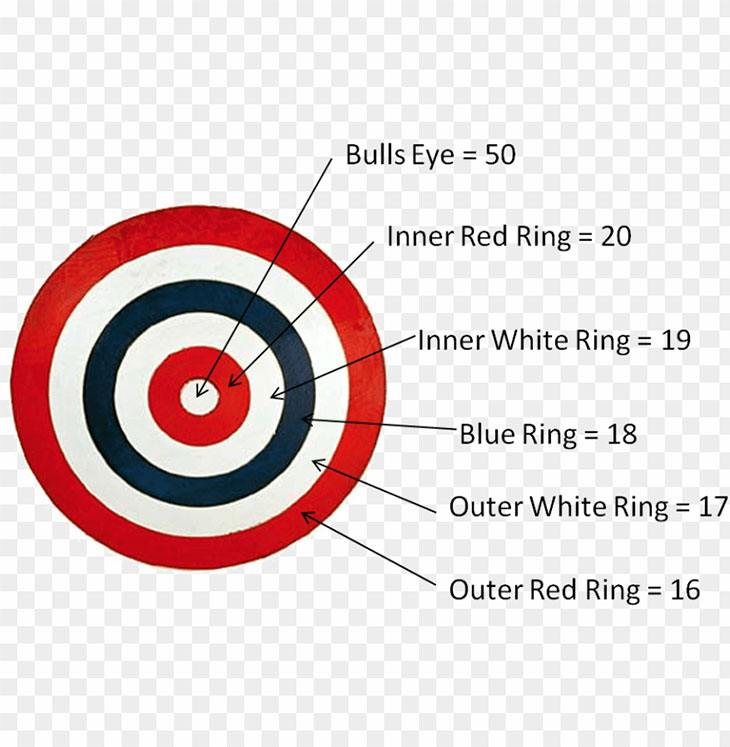 how to play cricket darts with points