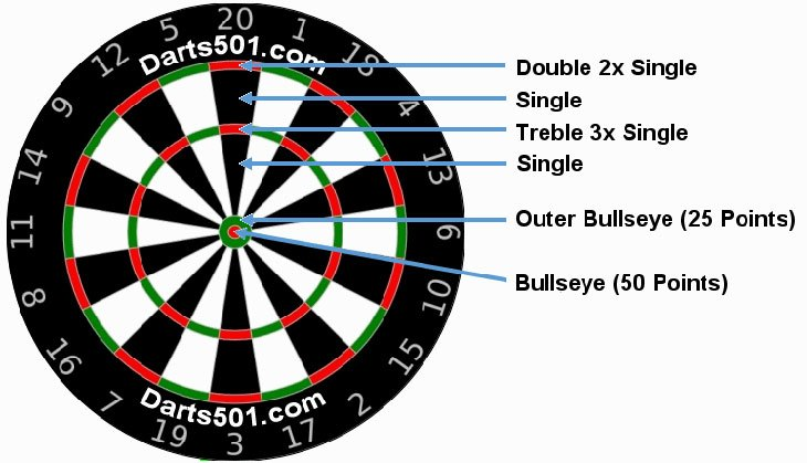 darts out chart rules